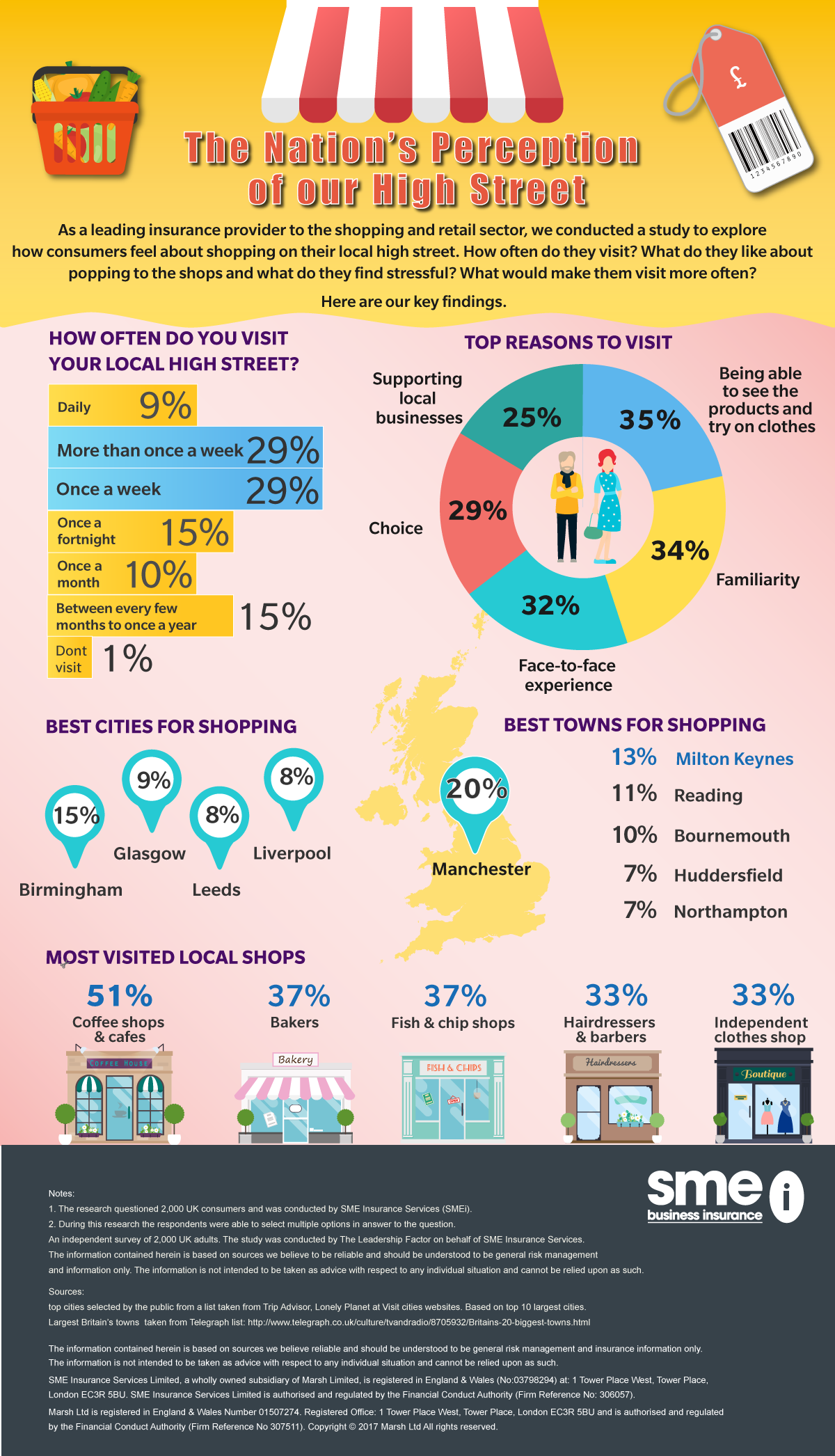The Nation's Perception of our High Street - Part 2